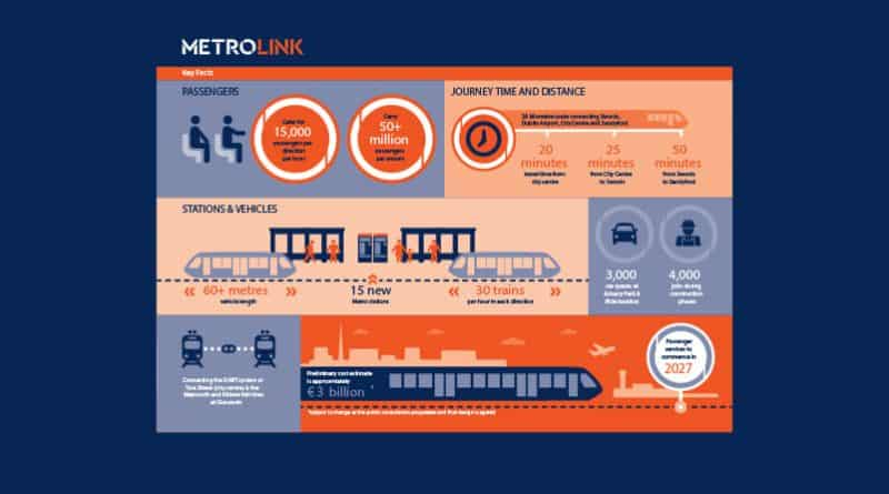 Details of Metrolink emerging preferred route announced