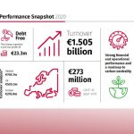 Sicon reports a strong set of financial results for 2020